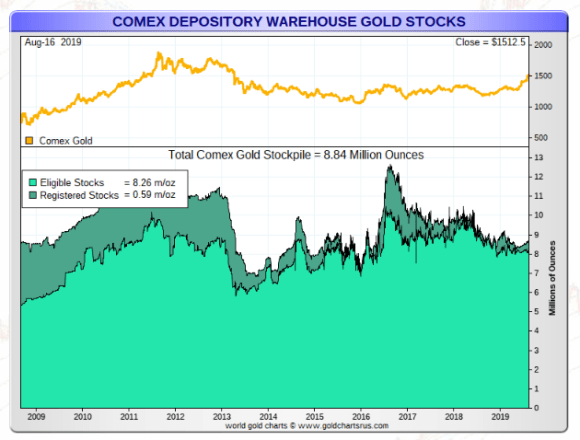 COMEX gold stocks