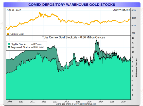 COMEX total gold warehouse