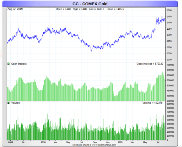 Comex gold open interest