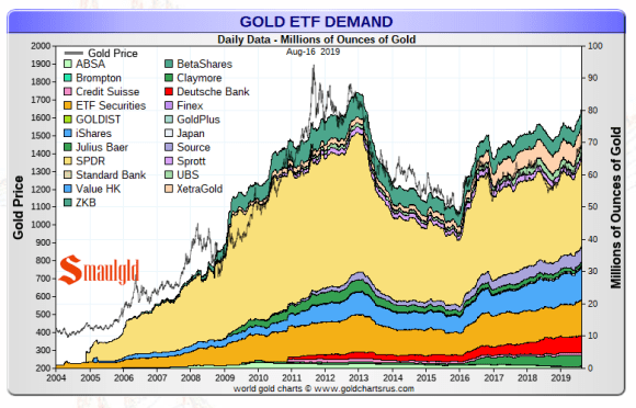 Gold ETF August 16 2019