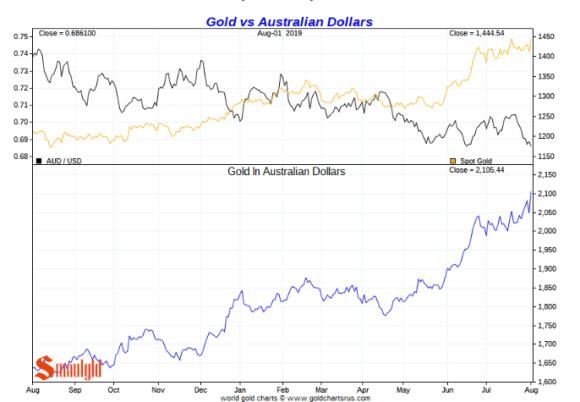 Gold v australian dollar short term
