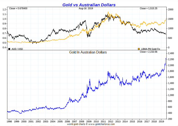 Gold vs Australian Dollars Long term