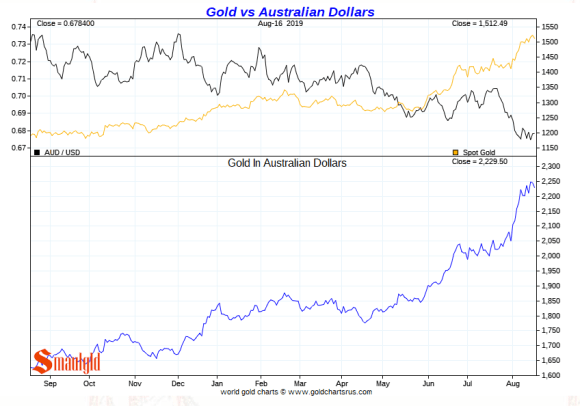 Gold vs Australian Dollars Short Term