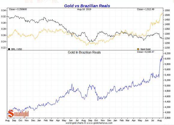 Gold vs Brazialian Real Short Term