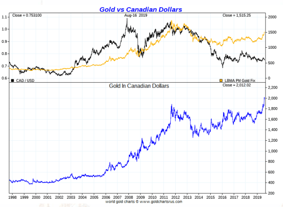 Gold vs Canadian Dollars Long Term