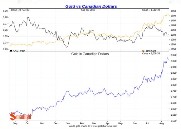 Gold vs Canadian Dollars Short Term