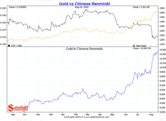 Gold vs Chinese Yuan short term