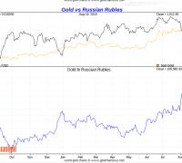 Gold vs Russian Roubles short term