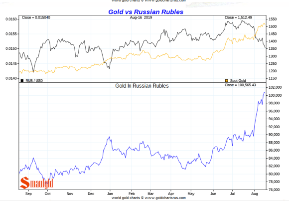 Gold vs Russian Roubles short term