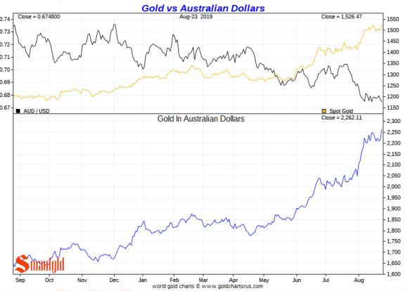 gold vs australian dollar