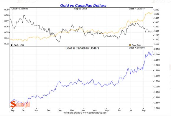 gold vs canadian dollar