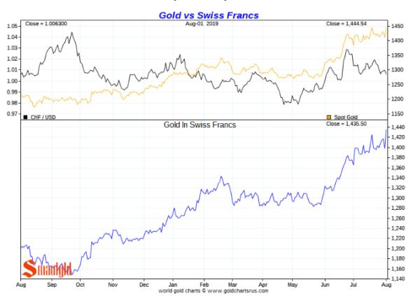 Gold vs swiss franc short term