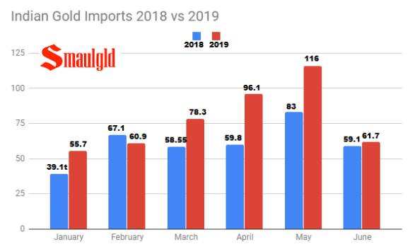 Indian Gold Imports 2018 vs 2019
