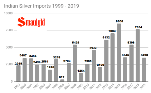 Indian Silver Imports Annual 1999 -2019