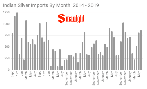 Indian Silver Imports By Month 2014 - 2019
