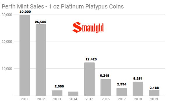 Perth Mint Platinum sales