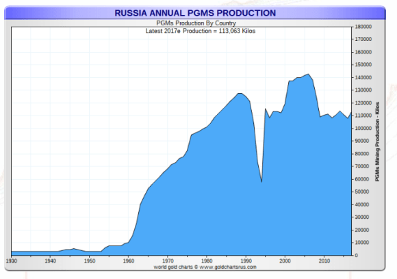 Russian Platinum Production