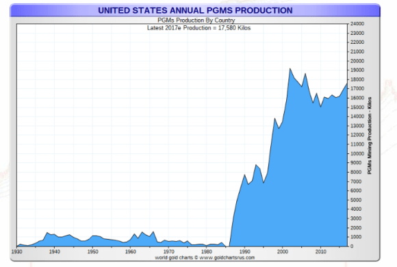US platinum production