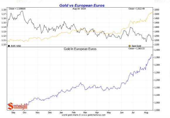 Gold vs the Euro 2019