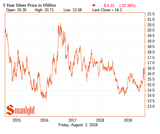 silver price 2013 - 2019