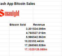 cashapp bitcoin sales chart