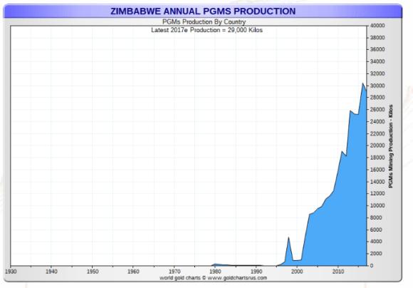 zimbabwe platinum production