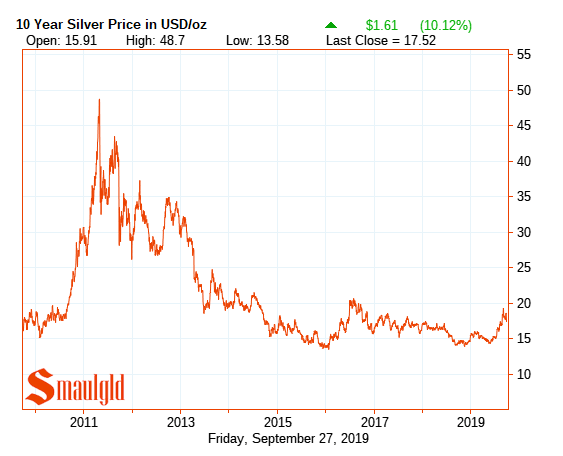 10 year silver price 2009 - 2019