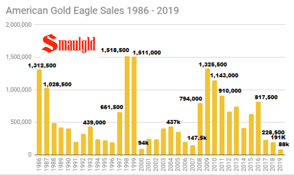 American Gold Eagle sales 1986 -2019 worse ever
