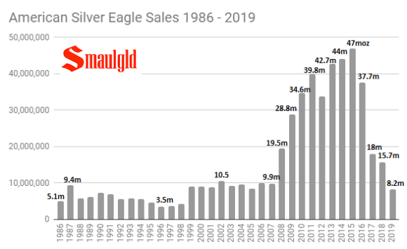 American Silver Eagle sales 1986 - 2019 chart