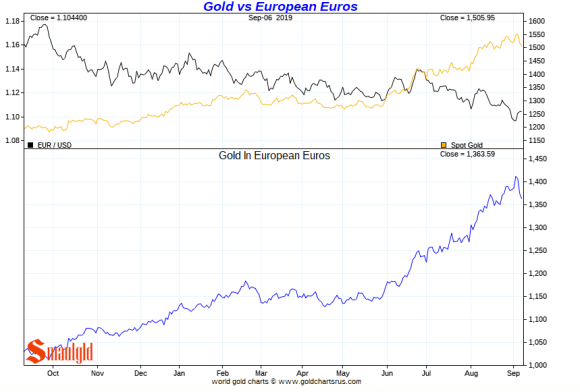 Gold in Euros