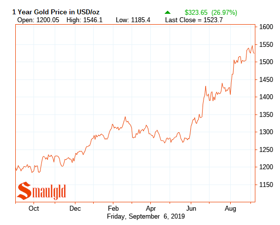 Gold price one year