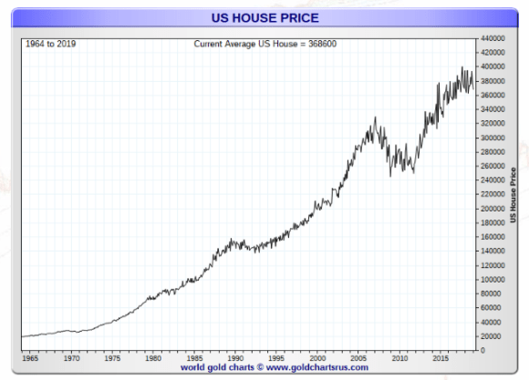 US Home prices 1964-2019