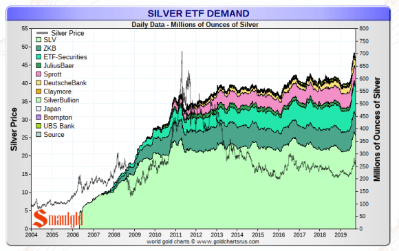 Silver ETF holdings in ouces