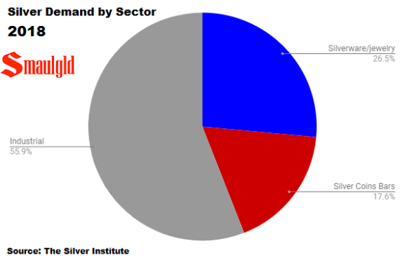 Silver demand by sector 2018
