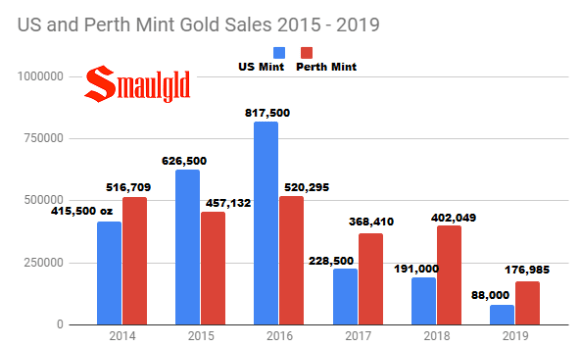 US AND Perth Mint gold sales 2015 - 2019