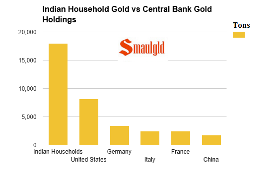 indian household gold ownership vs central banks