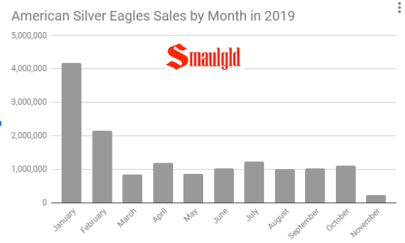 2019 american silver eagle sales by month