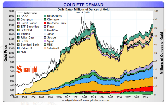 Gold ETF demand 2019