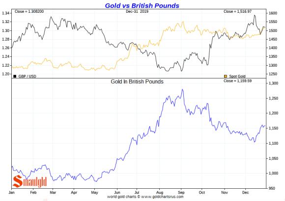 Gold vs British pound 2019