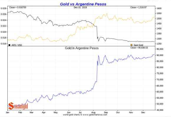 Gold vs argentine peso 2019