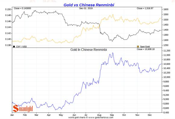Gold vs chinese yuan 2019