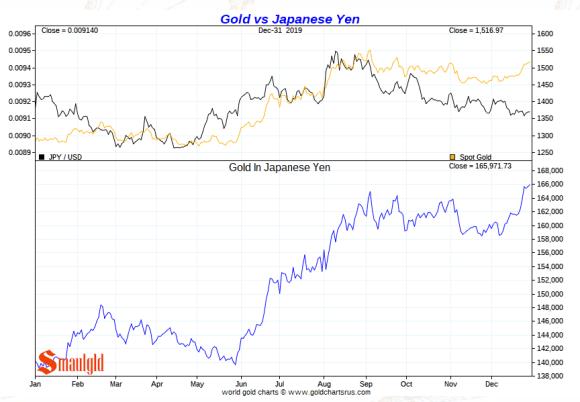 Gold vs japanese yen 2019