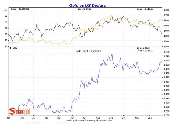 Gold vs the dollar in 2019
