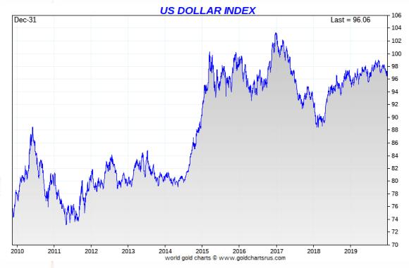 dollar index 10 year