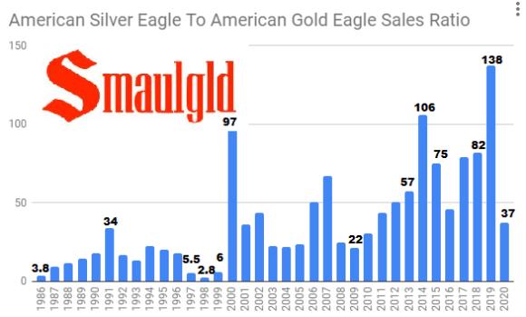 American Silver Eagle sales to American Gold Eagle sales ratio