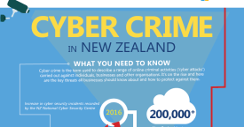 Infographic: Cyber crime in New Zealand – what you need…