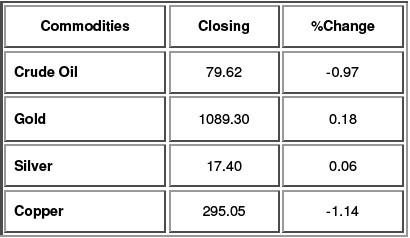 Commodities update (1)