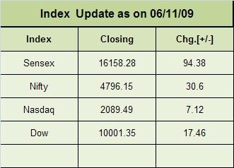index update (2)