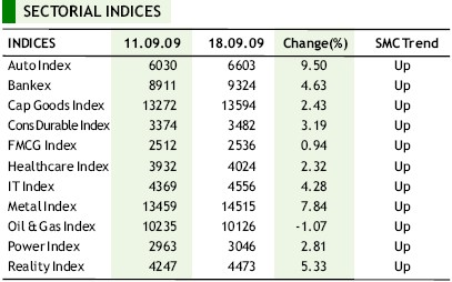 sectorial indices