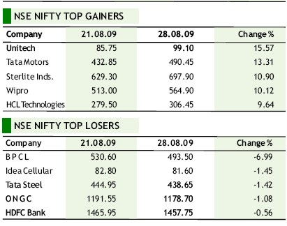 NSE Weekly Movers and Shakers